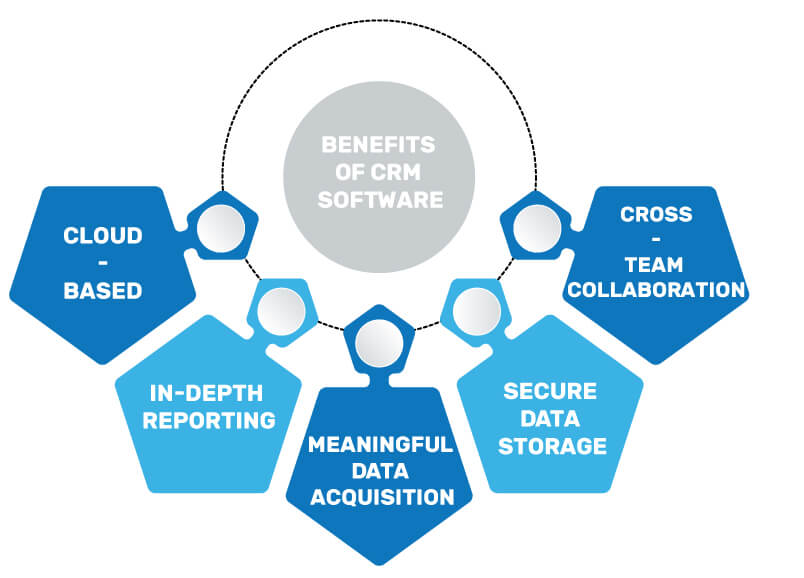 crm software benefits