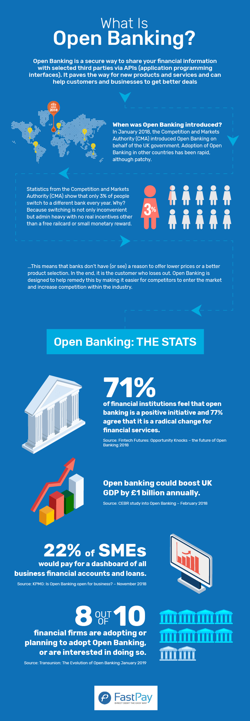 What is Open Banking Infographic