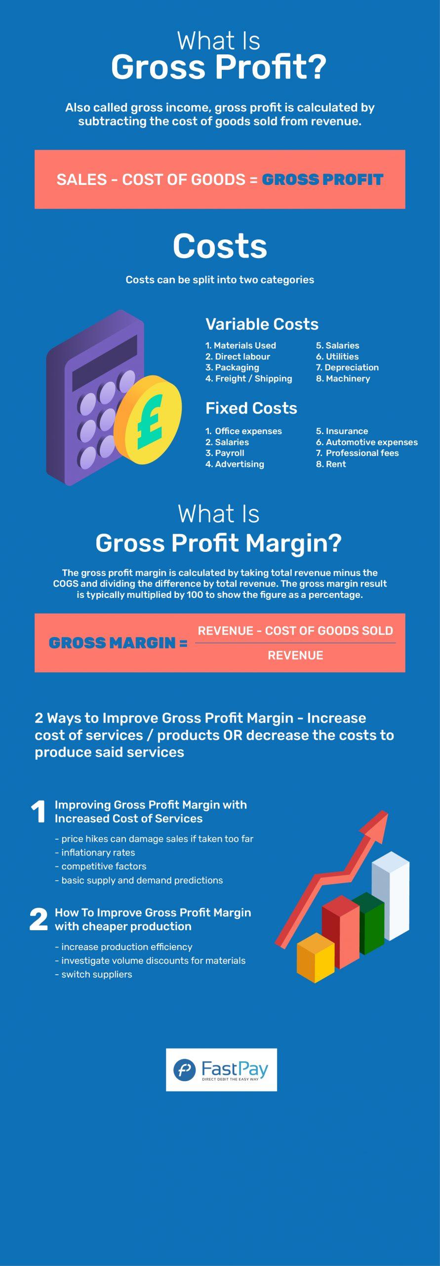 Understanding Gross Profit Infographic