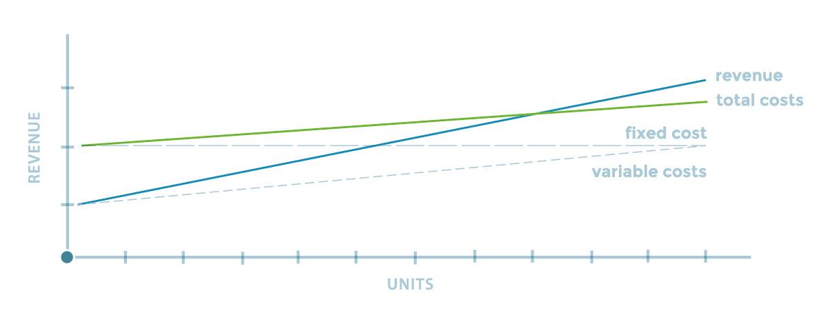 Total Revenue Line